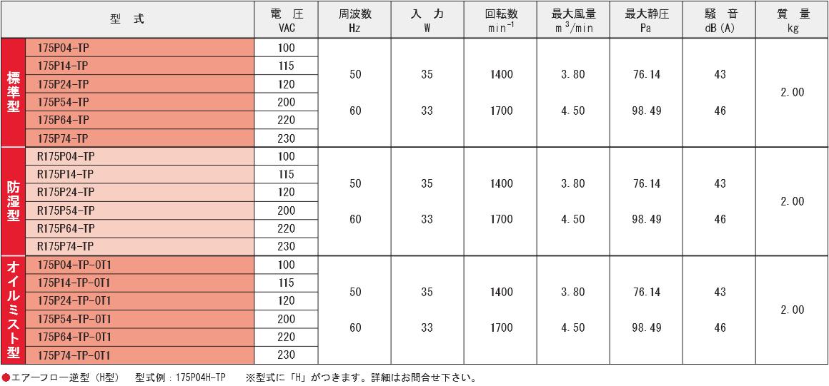 175P04-TPシリーズ規格表