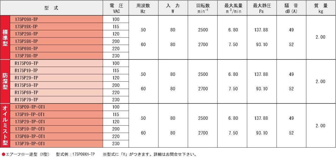 175P09X-TPシリーズ規格表