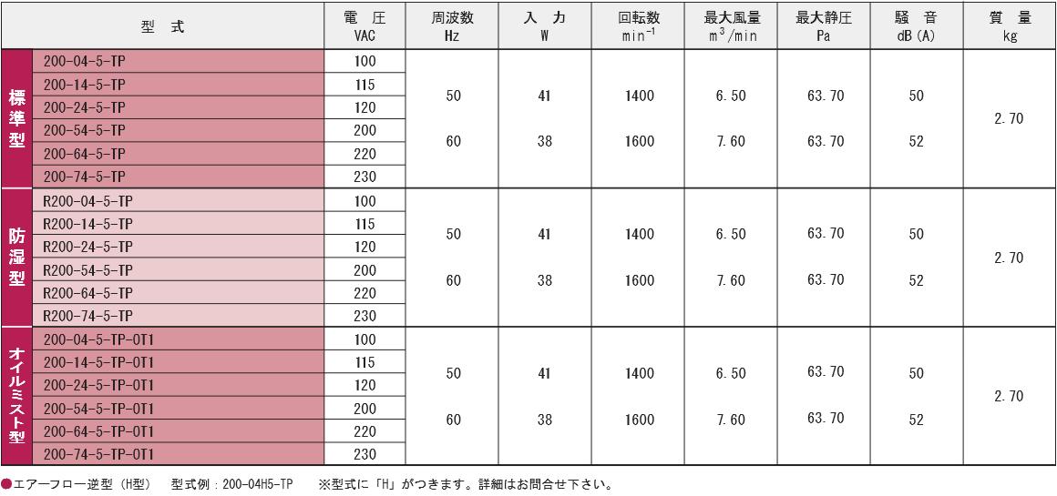 200-04-5-TPシリーズ規格表