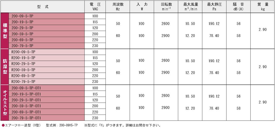 200-09-5-TPシリーズ規格表