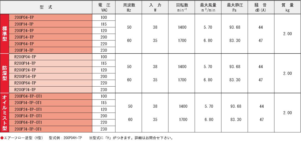 200P04-TPシリーズ規格表