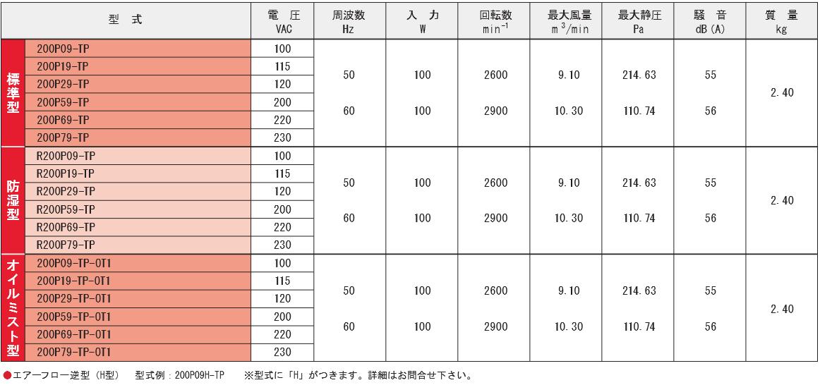 200P09-TPシリーズ規格表