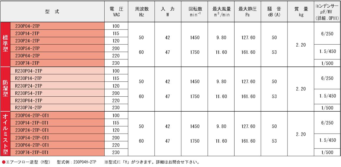 230P04-2TPシリーズ規格表