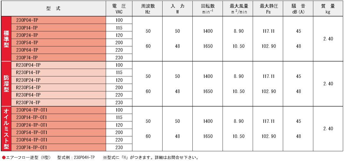 230P04-TPシリーズ規格表