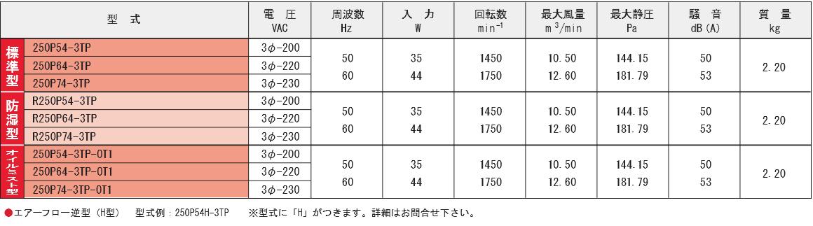 250P54-3TPシリーズ規格表