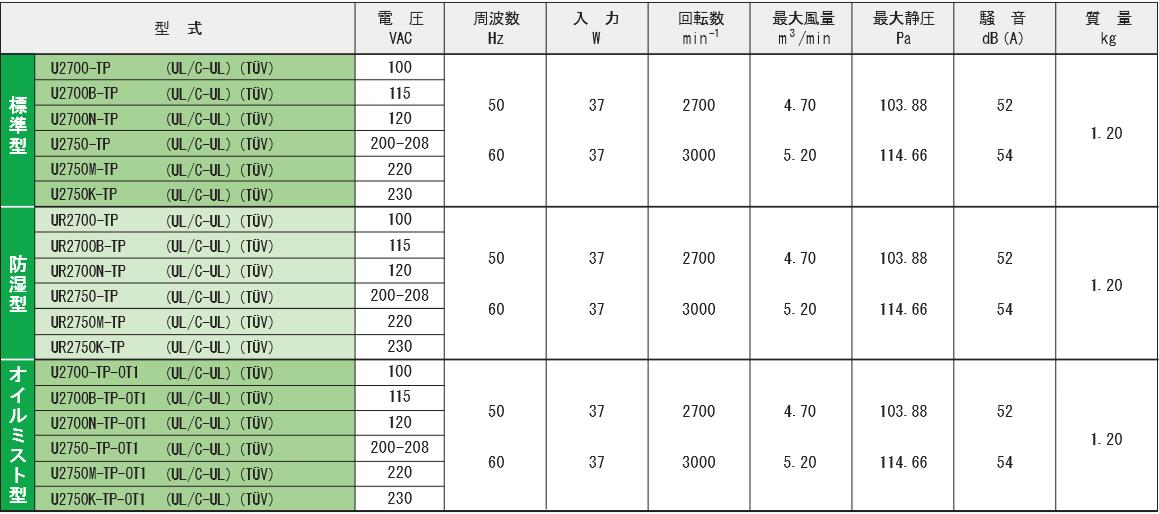 2700-TPシリーズ規格表