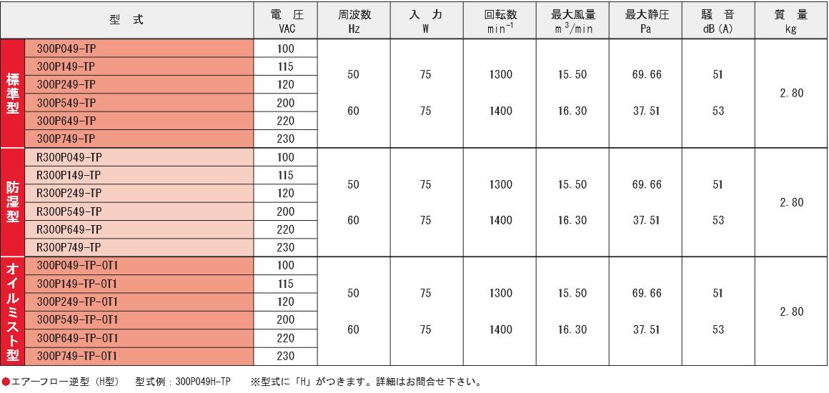 300P049-TPシリーズ規格表