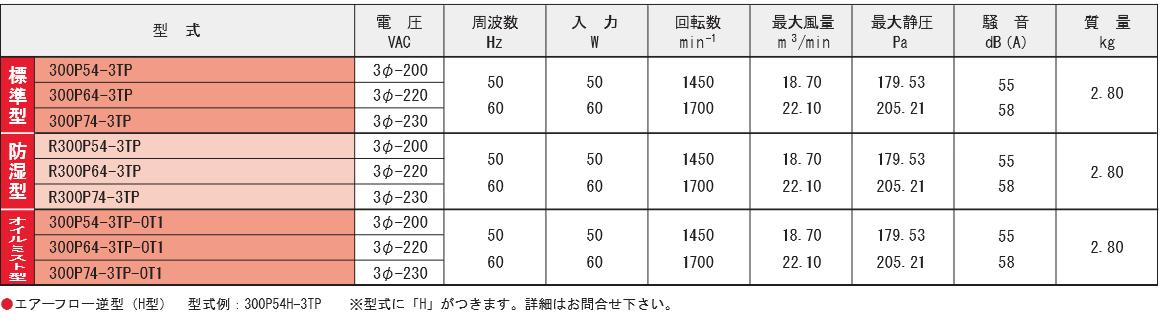 300P54-3TPシリーズ規格表