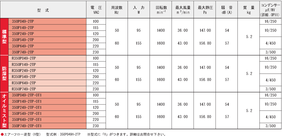 350P049-2TPシリーズ規格表