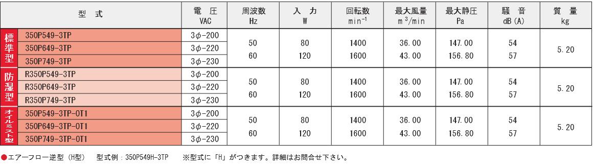 350P549-3TPシリーズ規格表