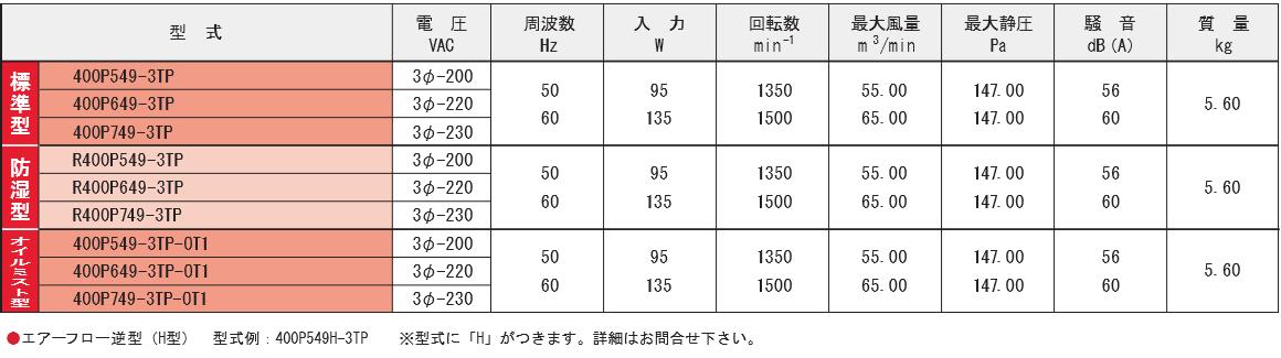 400P549-3TPシリーズ規格表