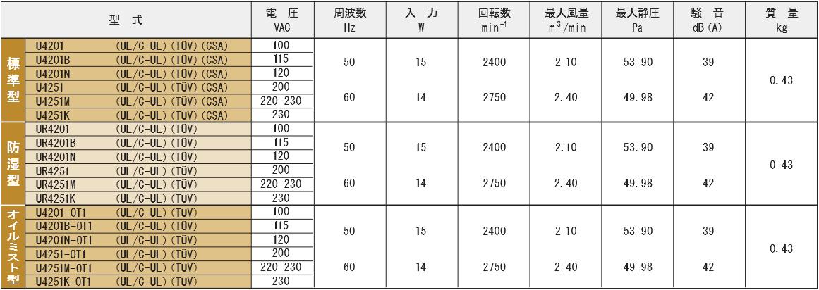 4201シリーズ規格表