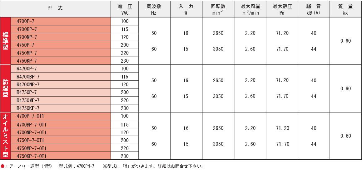 4700P-7シリーズ規格表