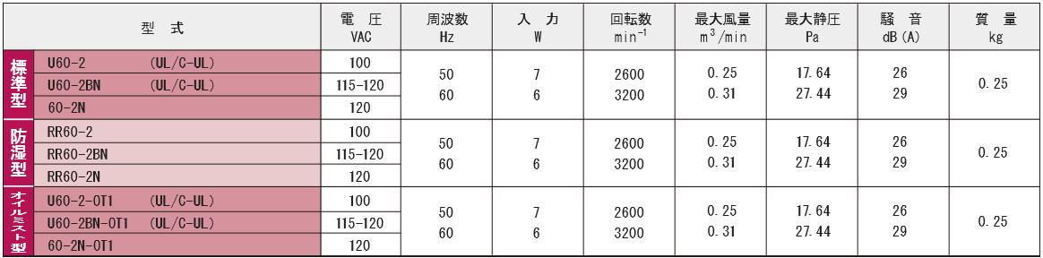 60-2シリーズ規格表