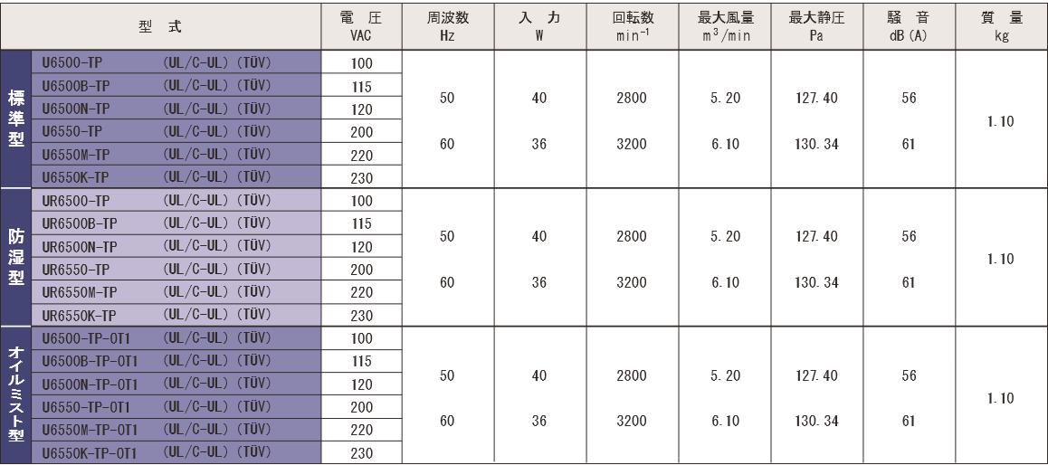 6500-TPシリーズ規格表