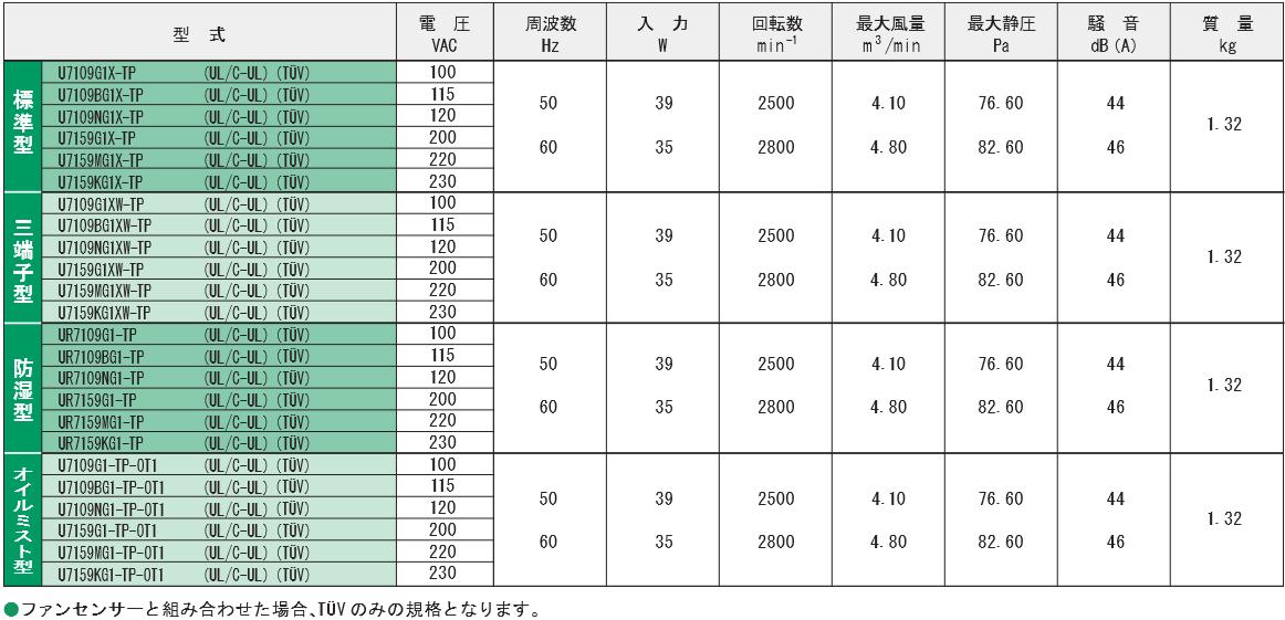7109G1X-TPシリーズ規格表
