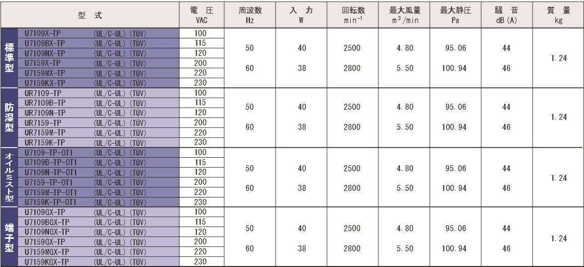 7109X-TPシリーズ規格表