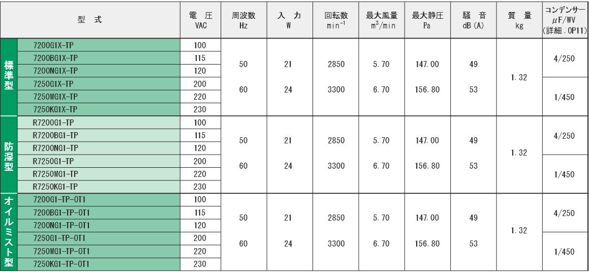 7200G1X-TPシリーズ規格表