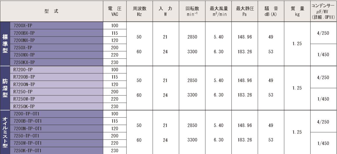 7200X-TPシリーズ規格表