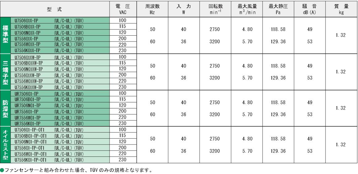 7506G1X-TPシリーズ規格表