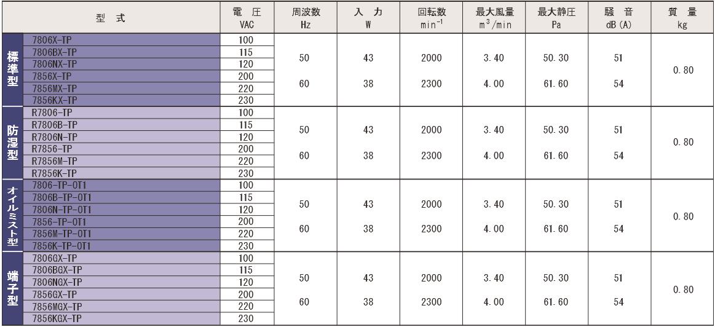 7806X-TPシリーズ規格表