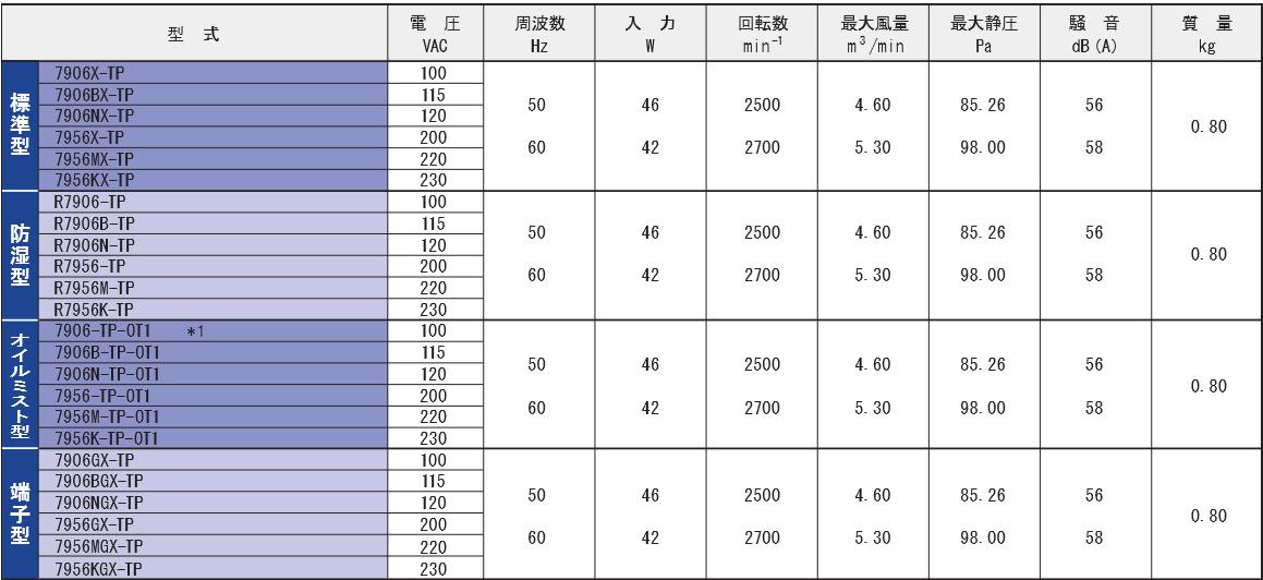 7906X-TPシリーズ規格表