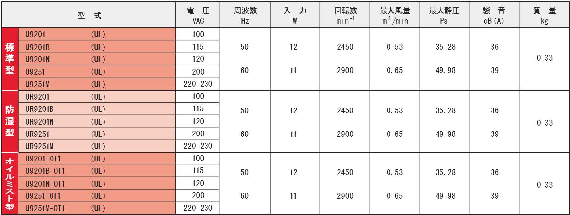 9201シリーズ規格表