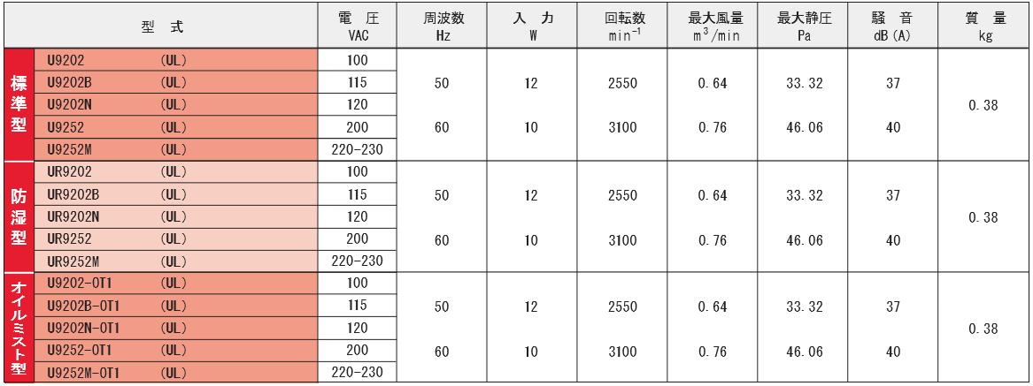 9202シリーズ規格表