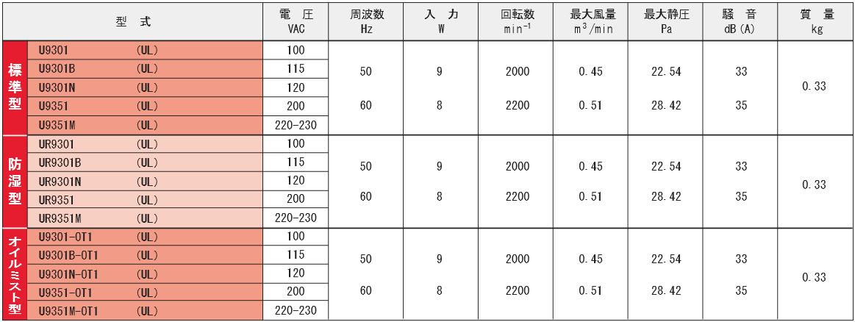 9301シリーズ規格表