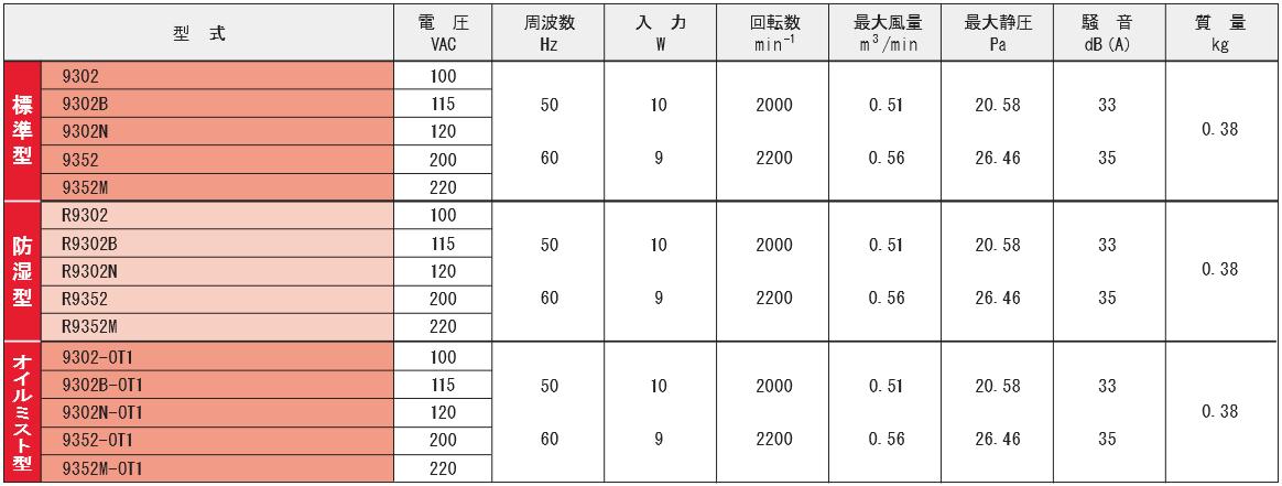 9302シリーズ規格表