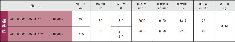 AP060030シリーズ規格表