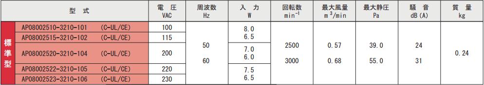 AP080025シリーズ規格表