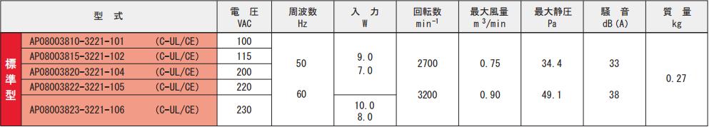AP080038シリーズ規格表
