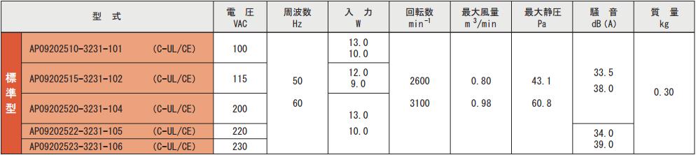 AP092025シリーズ規格表