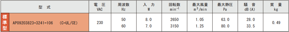 AP092038シリーズ規格表