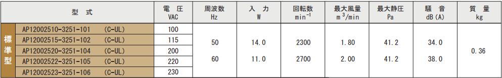 AP120025シリーズ規格表