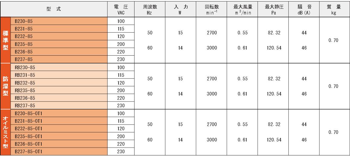 B230-85シリーズ規格表