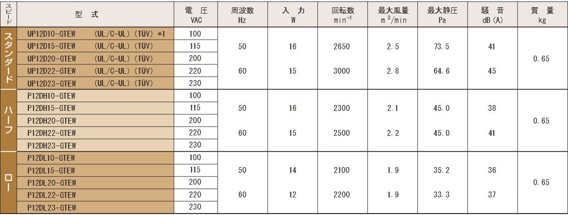 P12D-GTEWシリーズ規格表