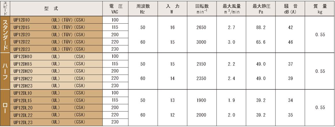 P12Dシリーズ規格表