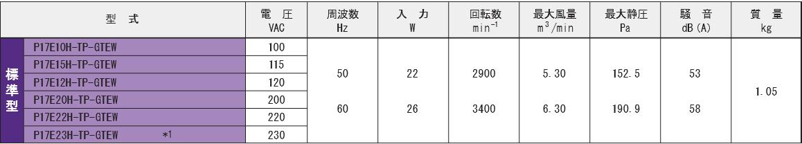P17E10H-TP-GTEWシリーズ規格表