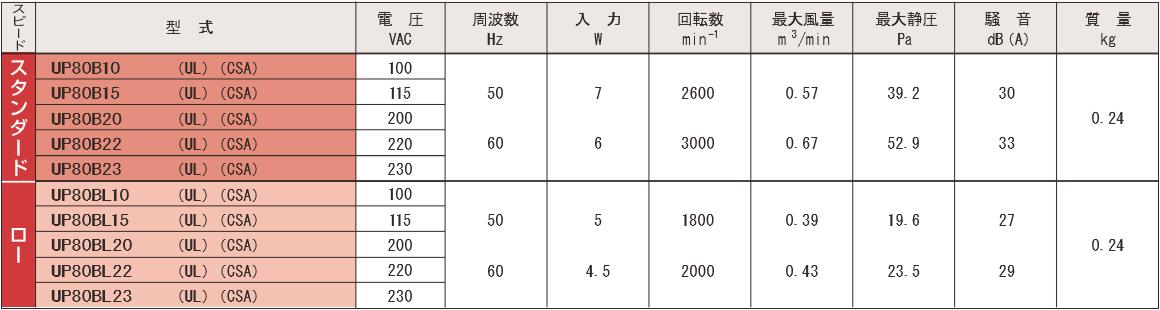 P80Bシリーズ規格表