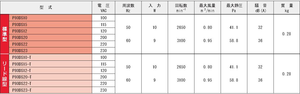 P80DSシリーズ規格表