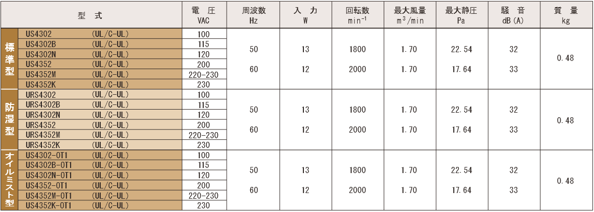 S4302シリーズ規格表