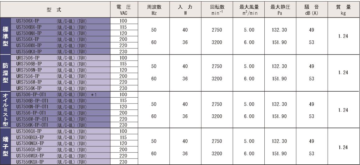 S7506X-TPシリーズ規格表