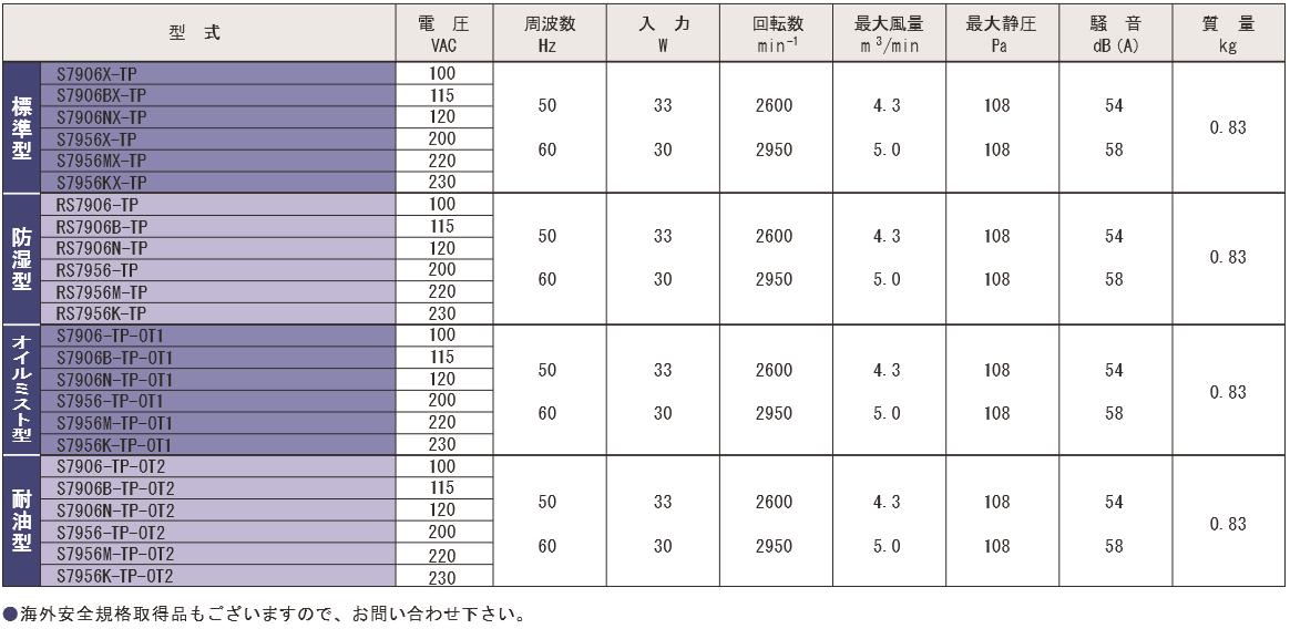 S7906X-TPシリーズ規格表