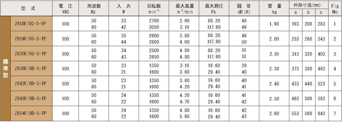 Z6F-TPシリーズ規格表