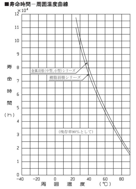 寿命時間-周囲温度曲線